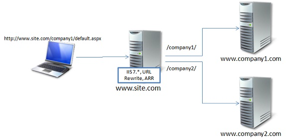 Reverse Proxy Sample