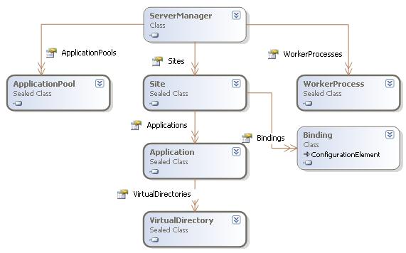 Microsoft.Web.Administration