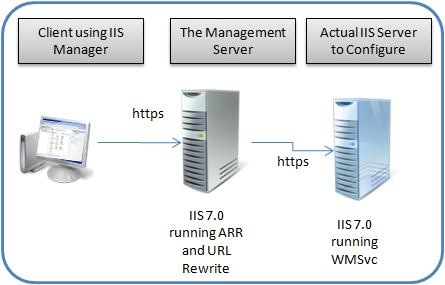 carlosag - Application Request Routing and the IIS 7.0 Web ...