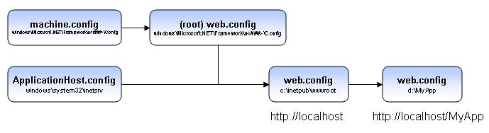 config hierarchy